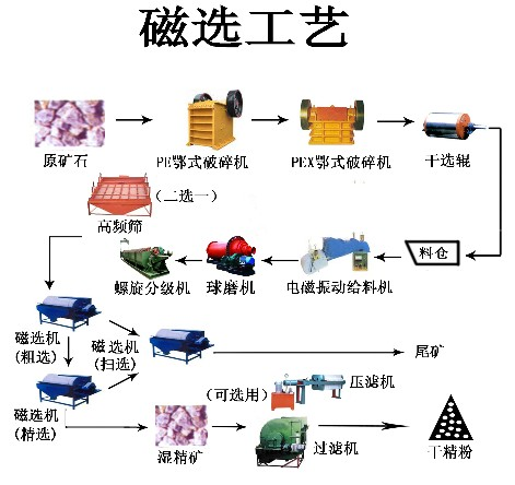 铂思特贫红铁矿合理选矿工艺流程高磷铁矿石胶磷技术尾矿回收铁