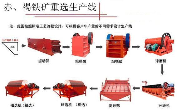 铂思特贫矿选矿工艺流程高磷铁矿石脱磷技术红铁矿焙烧磁化工艺