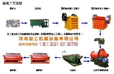 钛铁矿选矿设备河南益工流程方便性能优越