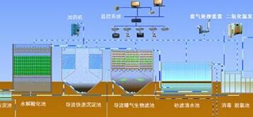 废污洪水资源再利用技术