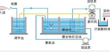 废水利用 自动蓄水循环系统