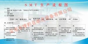 SMT全套解决方案,全自动锡膏印刷机,无铅回流焊,无铅波峰焊