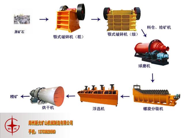 铅锌矿选矿浅谈购买螺旋分级机的心德经验X--郑州新光机械