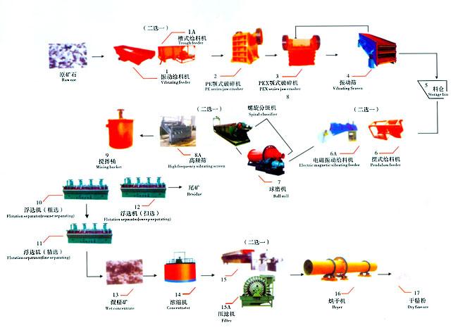 铂思特钒钛磁铁矿粉矿干选设备低品位磁钛铁矿预选抛尾工艺