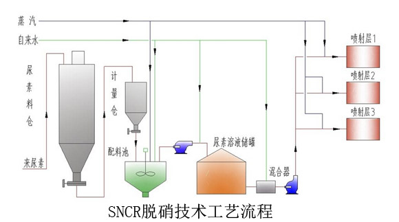 广州SNCR废气治理脱硝技术设备