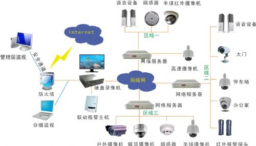 厦门安防监控系统工程