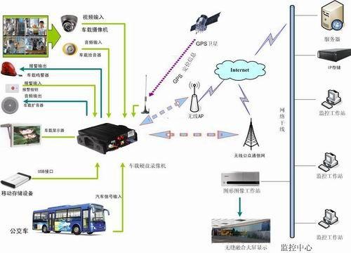 KST3000车载视频监控系统