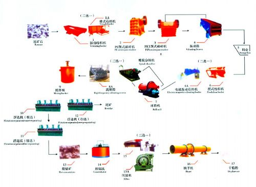 铂思特铅锌硫矿石的混合浮选工艺低品位氧化锌矿浸出萃取工艺