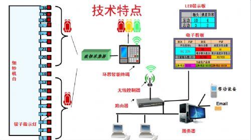 环思软件织机在线监测系统