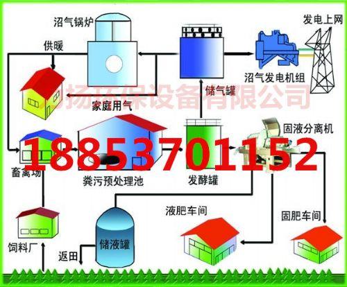 沼气工程|农村沼气工程|秸秆沼气工程