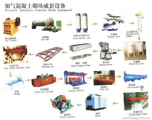 新型高效加气混凝土设备的发展前景与产品特点