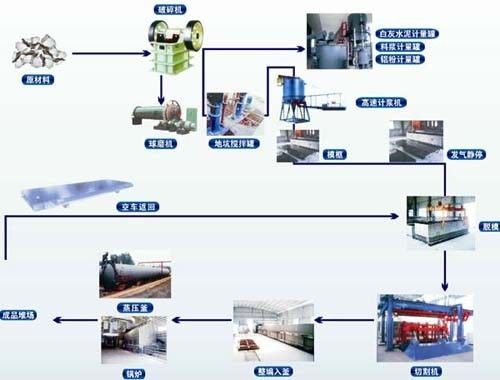 介绍蒸养加气块设备制品的投资与应用