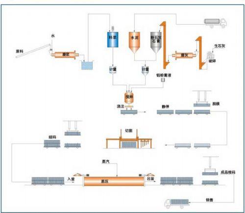 加气混凝土砌块设备是促进绿色经济发展的有效途径