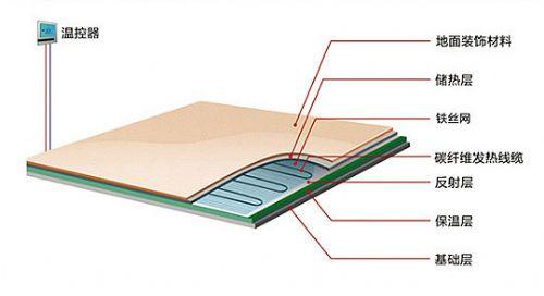 碳纤维电地暖碳纤维电地暖工作原理