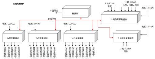 黑龙江热风炉四路温度、压力、频率、流量控制器