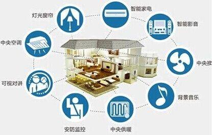 晋江销售智能家居产品,石狮智能家居安装