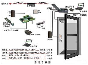 枣庄澳诺门禁系统