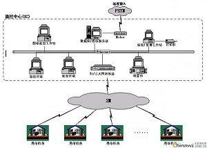 枣庄澳诺机房动力环境监控系统