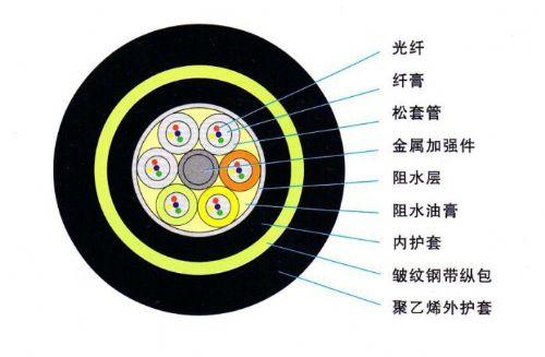 全介质自承式光缆ADSS光缆技术特点