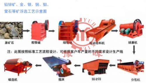 河南厂家制造钛铁矿设备供应出厂价多少