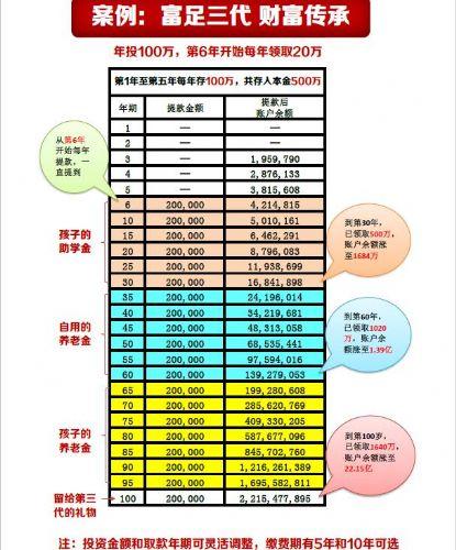 香港保险投资移民短拆贷款海外保险苏丹婷