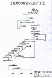 铂思特充填式浮选柱选别萤石矿,萤石与重晶石共生矿选矿技术