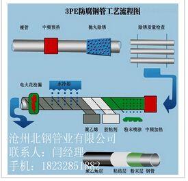 API石油套管