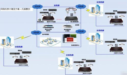 网络机房IT建设所需的桌面虚拟化产品