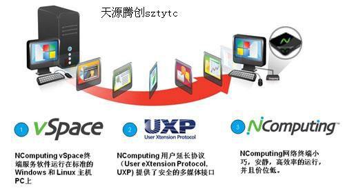 桌面云全方位软硬件产品NComputing端到端解决方案