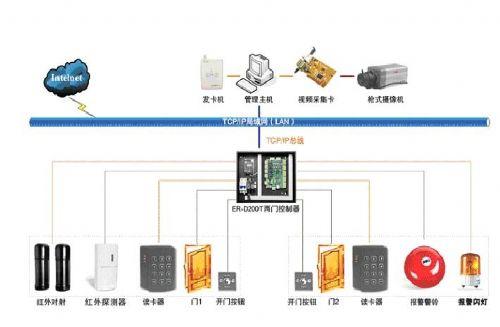 东莞/深圳/长安/中山一卡通考勤门禁系统
