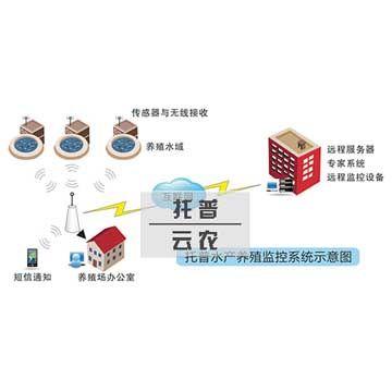 农业物联网技术在设施农业中的应用