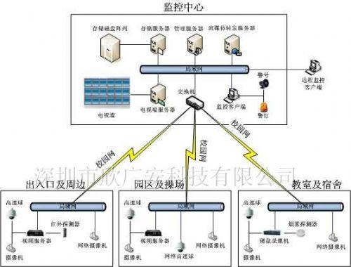 安防联网报警系统一键紧急报警