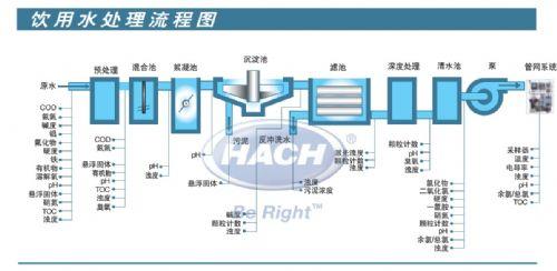 自来水、污水仪表免费现场技术服务 哈希HACH E+H仪表