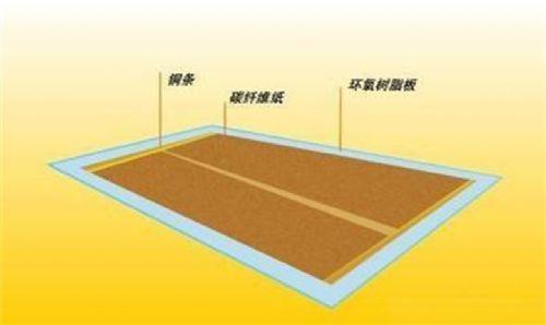 上海别墅采暖设计安装,碳纤维远红外线发热板健康地暖